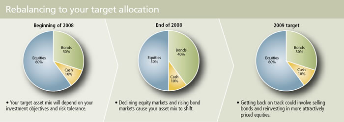 rebalancing your asset allocation