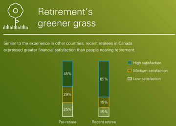 Are you happier after you retire?